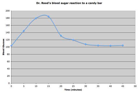 environmental science blog blood glucose graph lab