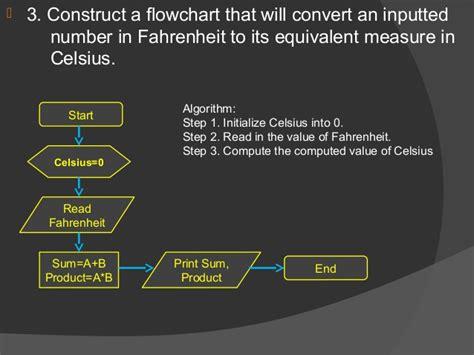 program to flowchart converter c program to flowchart converter 28 images algorithms