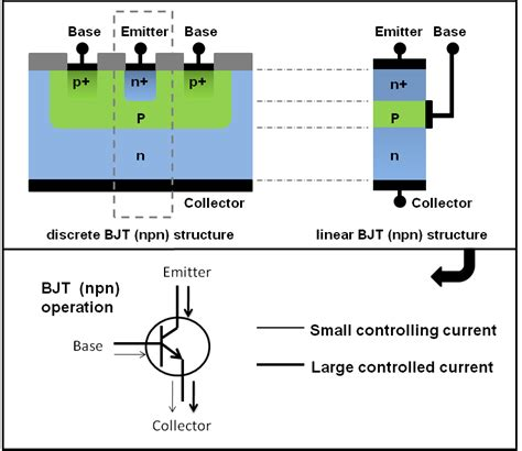 bipolar transistor operation nanohub org wiki bjt lab learning materials