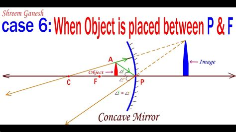 converging mirror diagram diagrams when an object is placed between principal