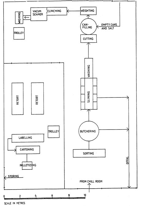 layout design meat processing plant planning and engineering data 2 fish canning 4 processing