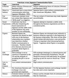 Communication Styles Worksheet by Communication Styles Worksheet Lottery Winners