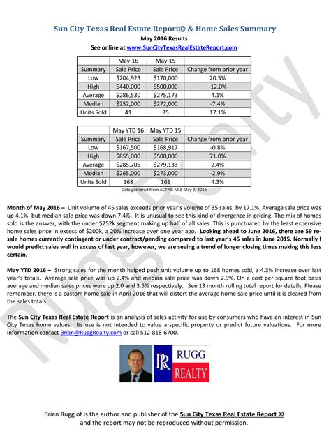may 2016 home sales report sun city