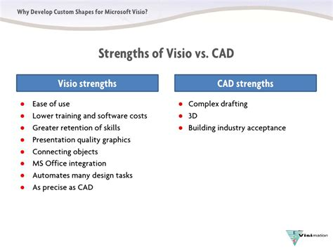 cost of visio why developcustomvisioshapes