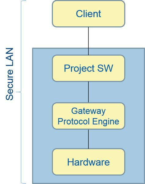 architecture diagram of software project how to create architecture diagrams for securing