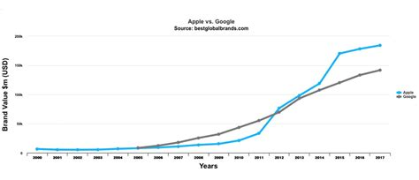 Merk Apple apple merkwaarde bereikt nieuw hoogtepunt 5 jaar het