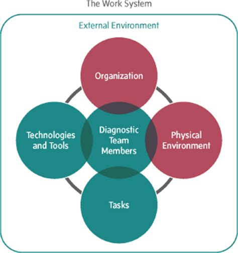 four different layout features to enhance communication 6 organizational characteristics the physical environment