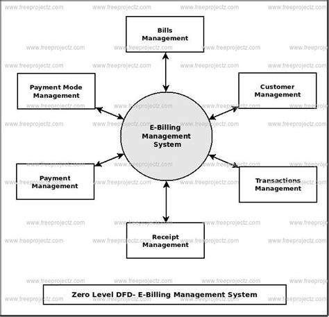 data flow diagram for billing system e billing management system dataflow diagram