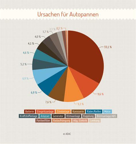 Autoversicherungen Test by Kfz Versicherung Test Die Besten Aus 2015