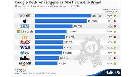 named world s most valuable brand pushing apple to no 2 la times
