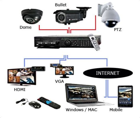 1000 ideas about closed circuit television on