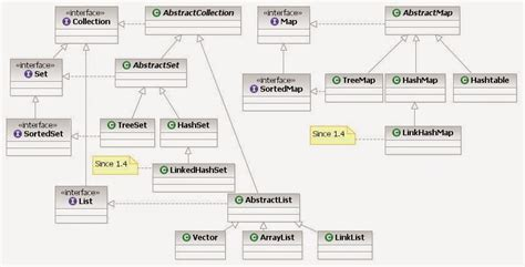 design framework in java top 50 java collections interview questions and answers