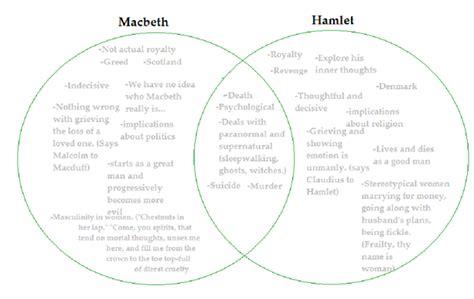 common themes between macbeth and frankenstein hamlet macbeth comparison essay facebookthesis web fc2 com