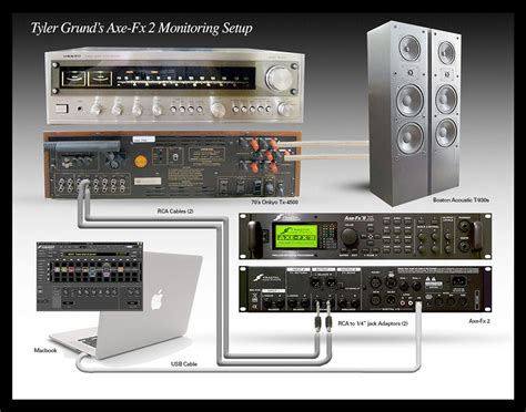 Eleven Rack Vs Axe Fx by 4 Cable Method Wiring Diagram Axe Fx Ax8 Manual