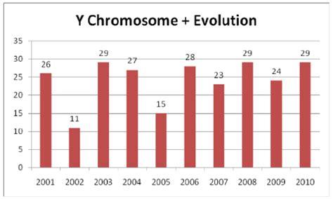 Evolution of the Y Chromosome - Bing images Y Chromosome Number