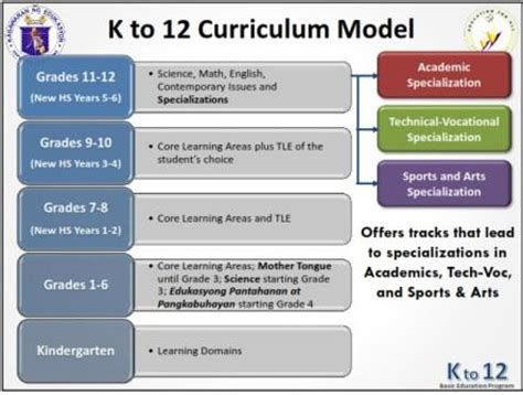 thesis about k 12 education in the philippines the learning captain first things first a commentary on k 12