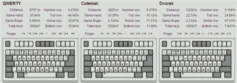 dvorak keyboard layout vs qwerty soukie s place 187 of keyboards and men dvorak vs colemak