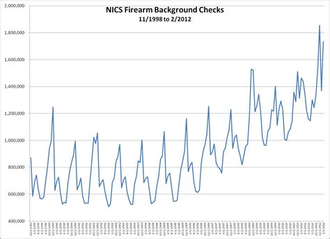 Nics Background Check Number Nics Firearm Background Checks Nov 1998 To Feb 2012 At Traction