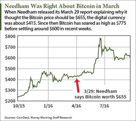 bitcoin price prediction why the needham bitcoin price prediction got a 29 bump to