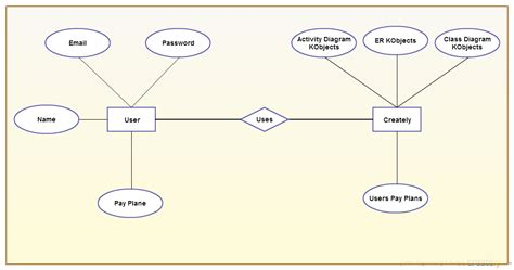 entity relationship diagram maker cycle of a fish and frog ppt