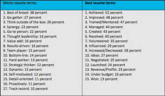 Words To Use On A Resume by Optimize Your Cv The Best And Worst Resume Terms How To