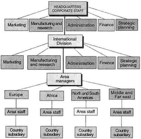 6 Best Images Of Geographical Organizational Structure Organisational Structure Of Coca Cola