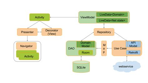 Android Architecture Components by Android Architecture Components Network Awareness Using