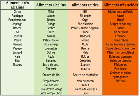 Healing Transitions Detox by Les Aliments Alcalins Et Acides Detox Healing