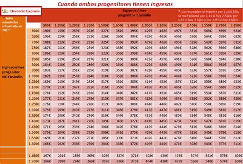 tabla alimenticia de pensiones 2016 tabla orientativa de pensiones alimenticias new style