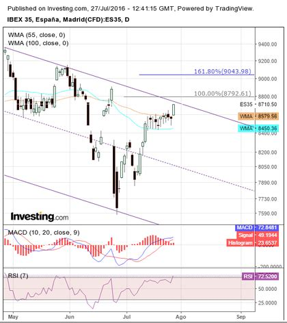 swing trading wiki trading bancario an 225 lisis del sector bancario espa