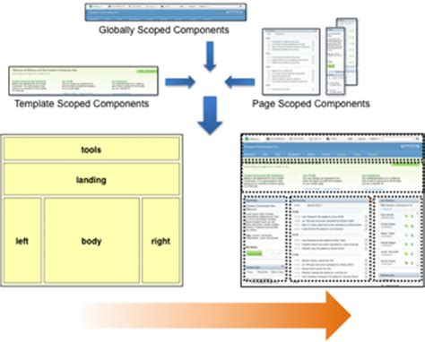 alfresco templates components alfresco documentation