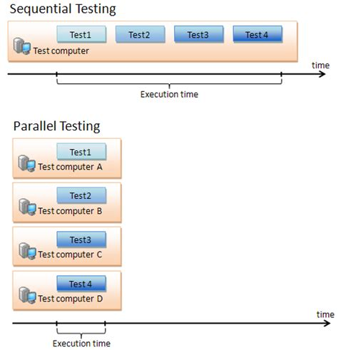 parallel test parallel testing testcomplete documentation