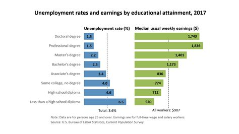 How Does Age Affect Productivity Explain Mba by Unemployment Rates And Earnings By Educational Attainment