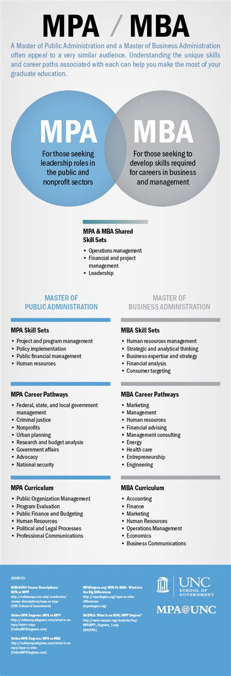 Difference Between An Mpa And Mba what is the difference between a mba and mpa degree