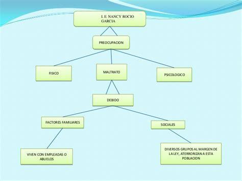 institucion educativa nancy rocio garcia proyecto sandra y jenny ciber enviar1