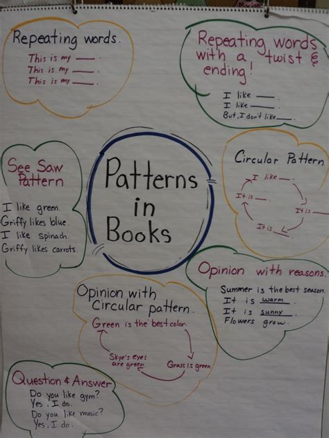 writing pattern books kindergarten patterns in books used in reading and writing workshop