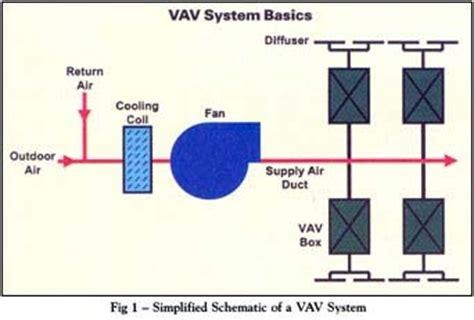 vav diagram diagram a5 hvac variety