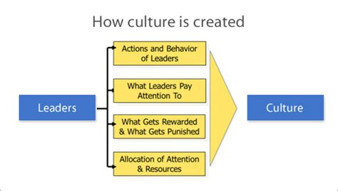 empowering leadership how a leadership development culture builds better leaders faster books how leaders can impact organizational cultures with their