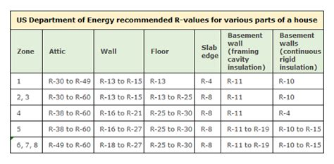 insulation levels for cold and moderate climates