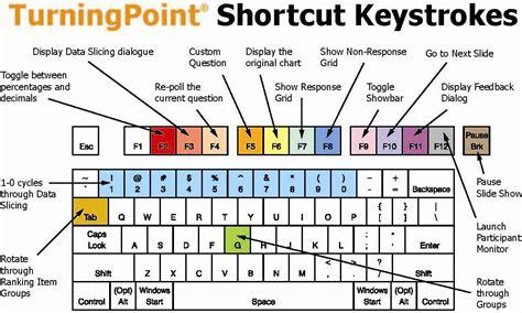 shortcut keys keyboard shortcut keys newhairstylesformen2014 com