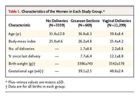 urinary incontinence after c section urinary incontinence after vaginal delivery or cesarean