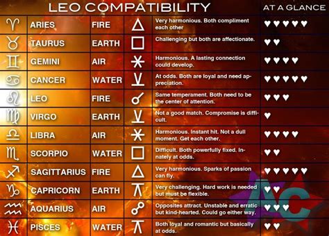 48 best images about leo zodiac traits compatibility on