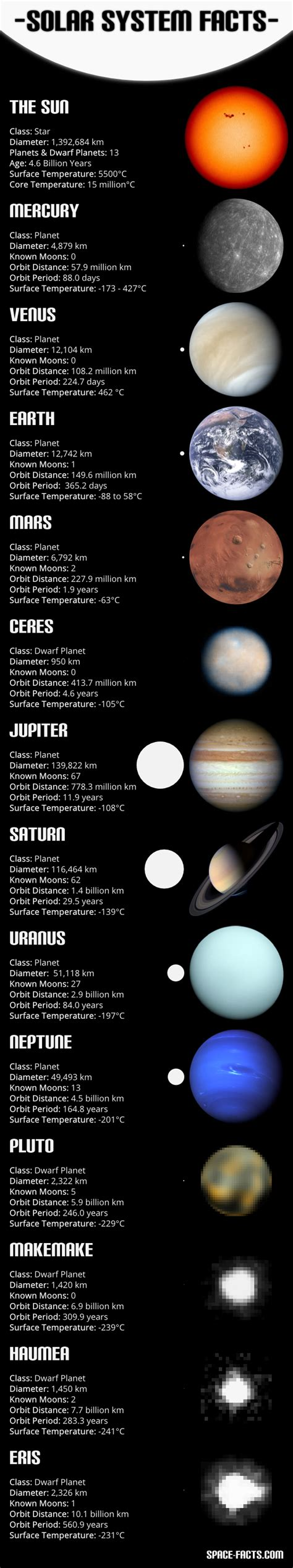 8 Facts On The Solar System by Solar System Facts Pics About Space