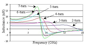 number of turns of inductor number of turns of inductor 28 images inductance of two adjacent inductive coils design and