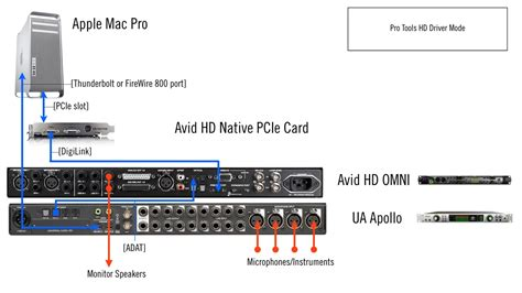 pro tools workflow mac firewire driver photos electrical and wiring
