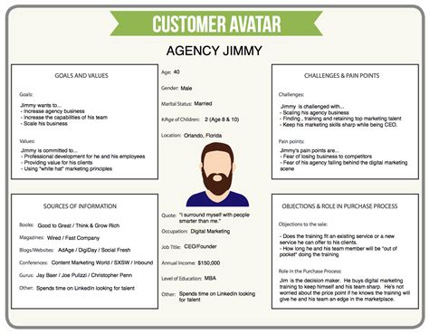 sales customer profile template customer avatar template free