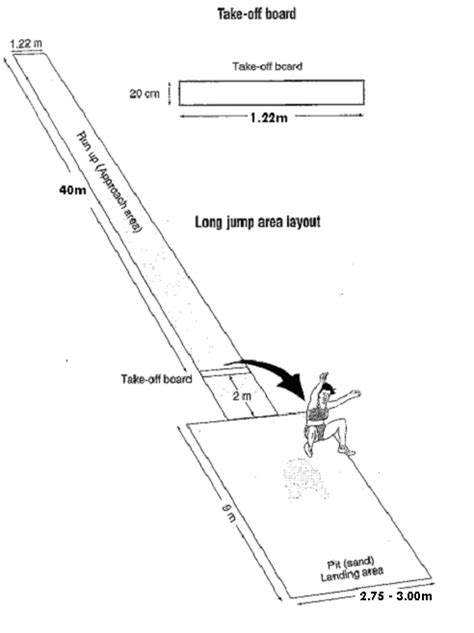 jump pit diagram jump pit measurements pictures to pin on