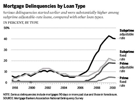 Mba Subprime Market Size by 187 Global Financial Crisis