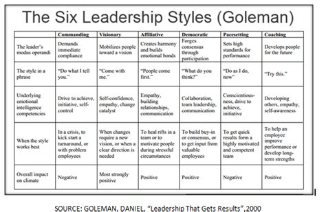 rwanda different management styles most effective leadership style to managing the work of
