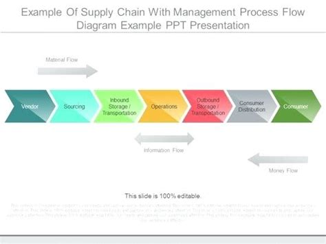 Supply Chain Flow Chart Virtuart Me Supply Chain Presentation Template